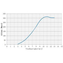 karakteristika 300W, 12V vindkraft