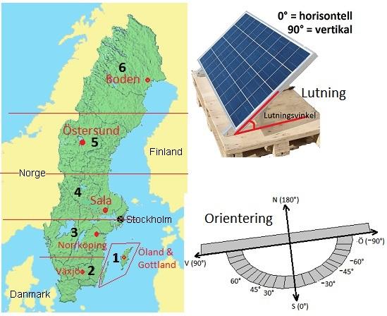 valj region, lutning och orientering av dina solcellsinstallationer