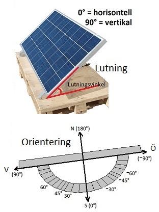 välj region, lutning och orientering av dina solcellsinstallationer